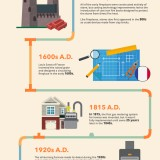 The Evolution of Home Heating Systems